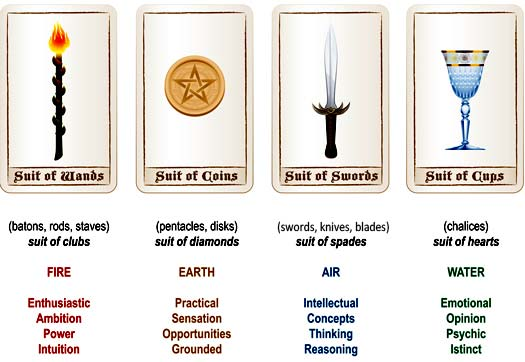 symbols of the tarot