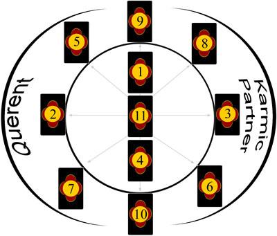 Karmic Wheel Tarot Spread Tarot Layout